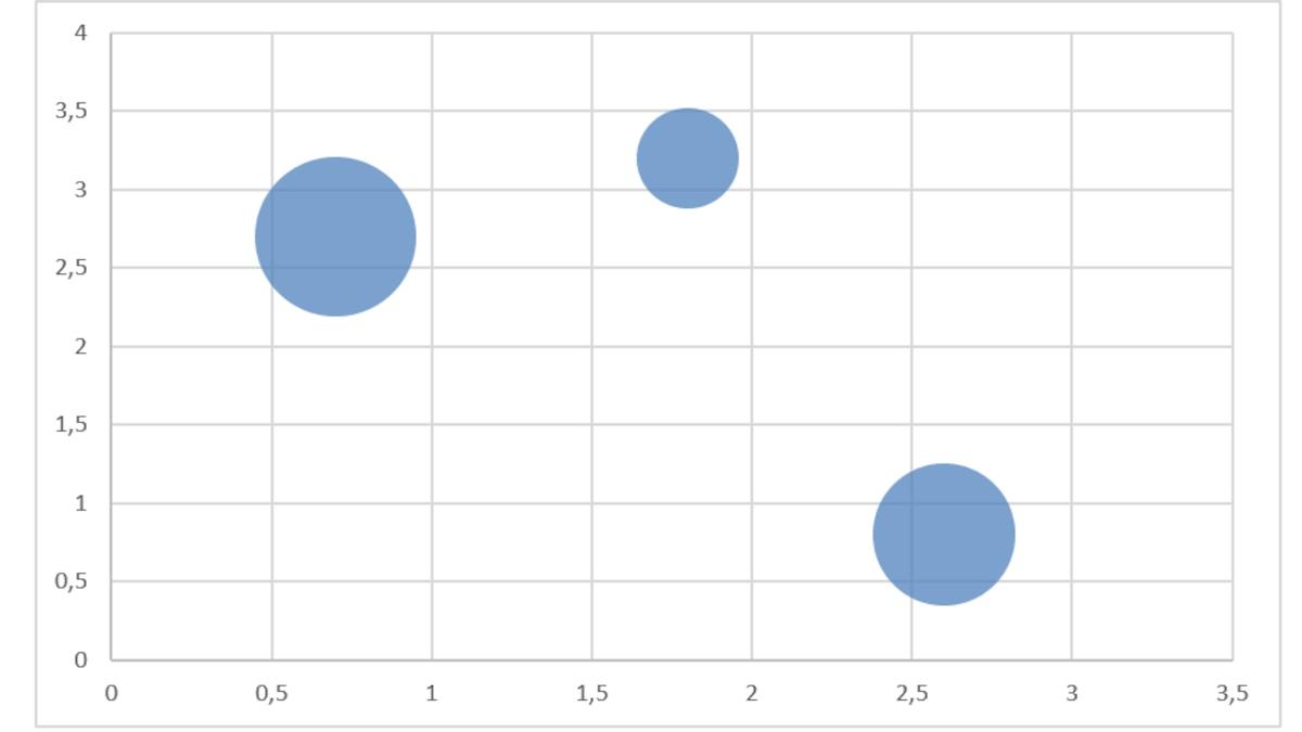 Beispiel für ein Blasendiagramm