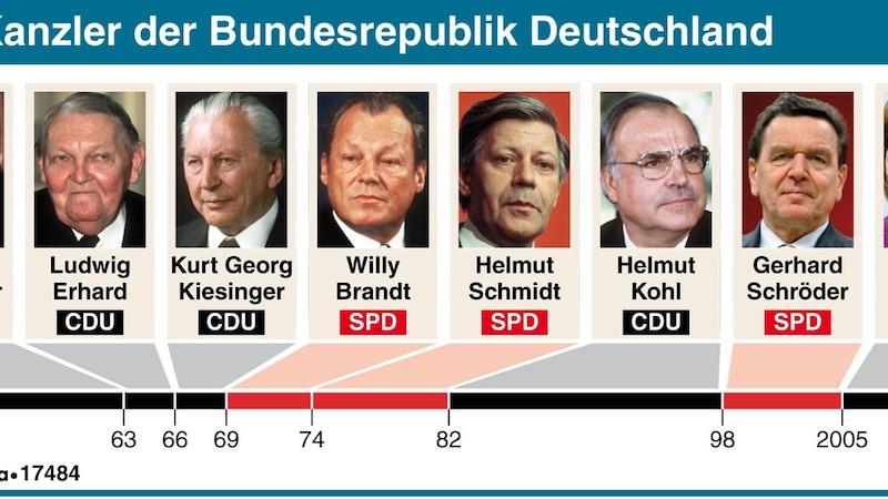Kanzleramt: Wer Deutschland wann regierte