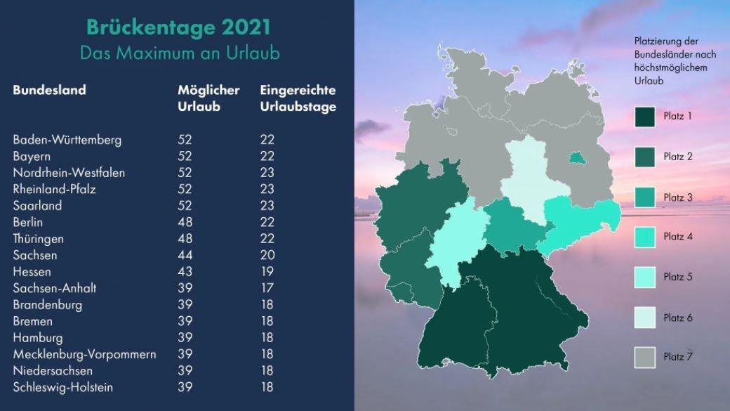 Übersicht der Brückentage 2021