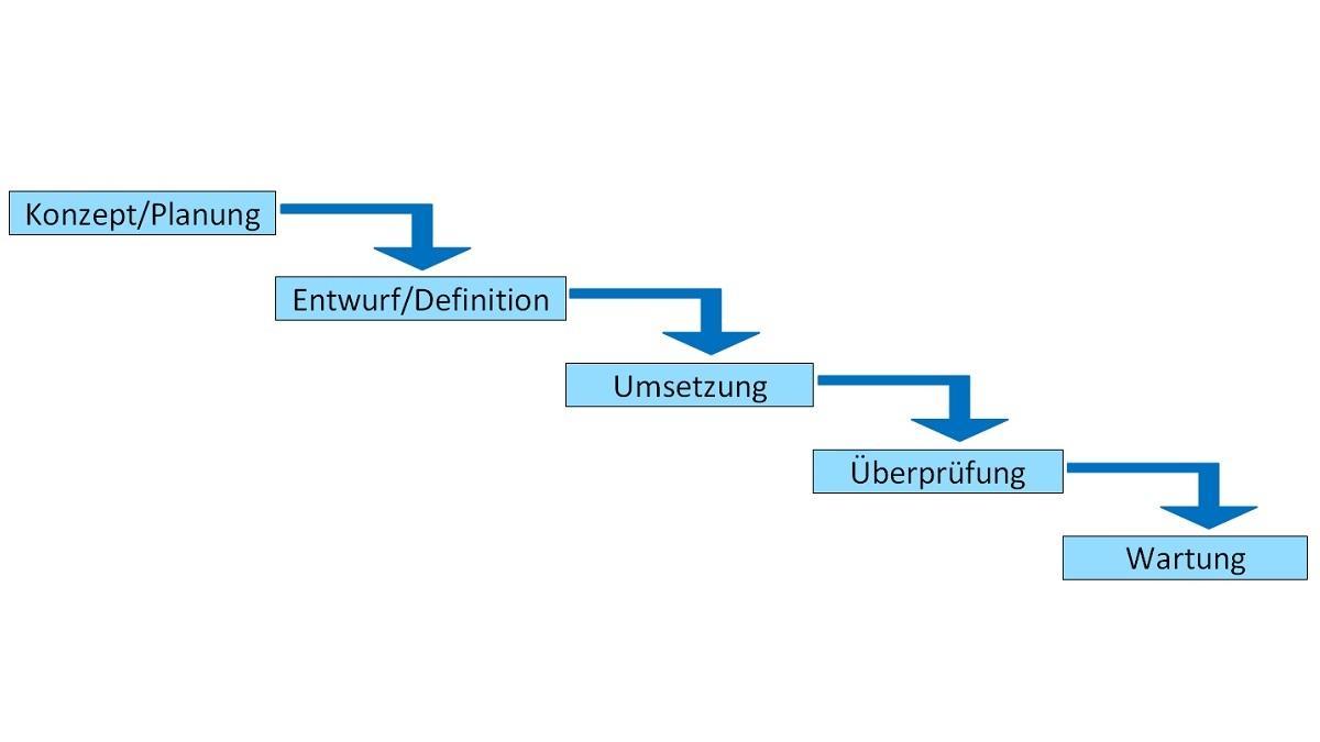 Projektmanagement: Die Phasen der Wasserfall-Methode