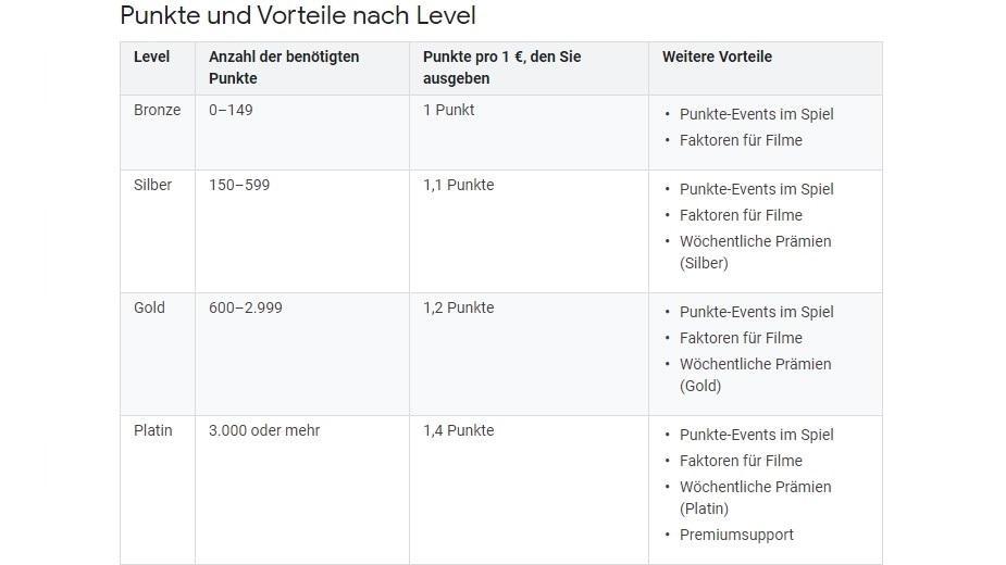 Die Level-Vorteile der Google Play Points im Überblick