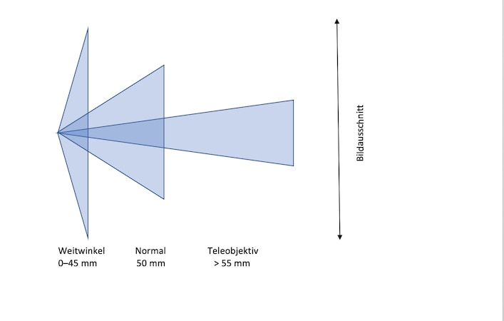 Die Berechnung der Brennweite dient der Auswahl des passenden Objektivs.