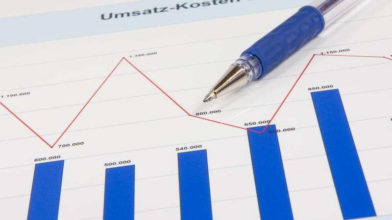 Mit dem dynamischen Verschuldungsgrad erhält man eine Aussage über die zeitliche Rückzahlungsdauer des Fremdkapitals.