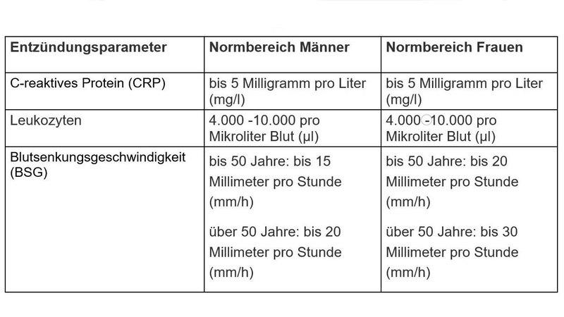 Normbereiche für Entzündungswerte im Blut
