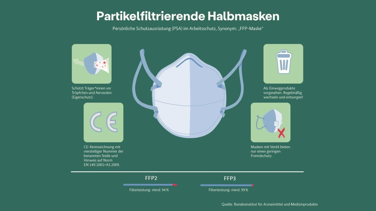 Partikelfiltrierende Halbmaske, auch als FFP-Maske bekannt