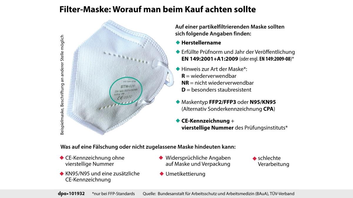 Grafik: Unterschied zu anderen Masken erklärt