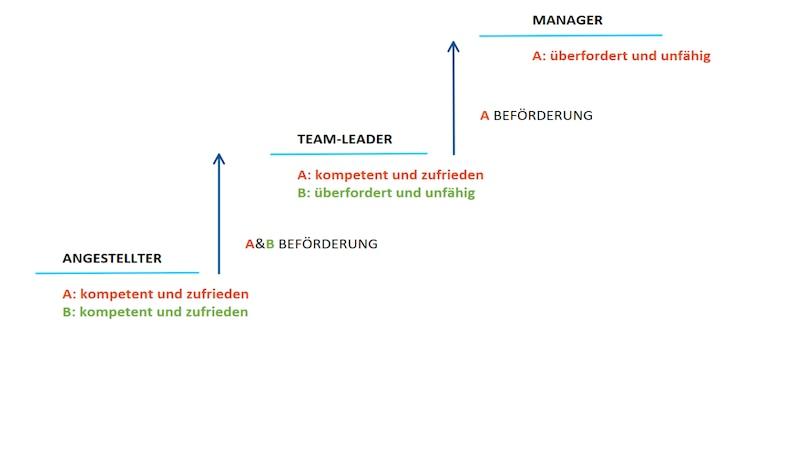 Das Peter-Prinzip erklärt Fehler im Management großer Konzerne.