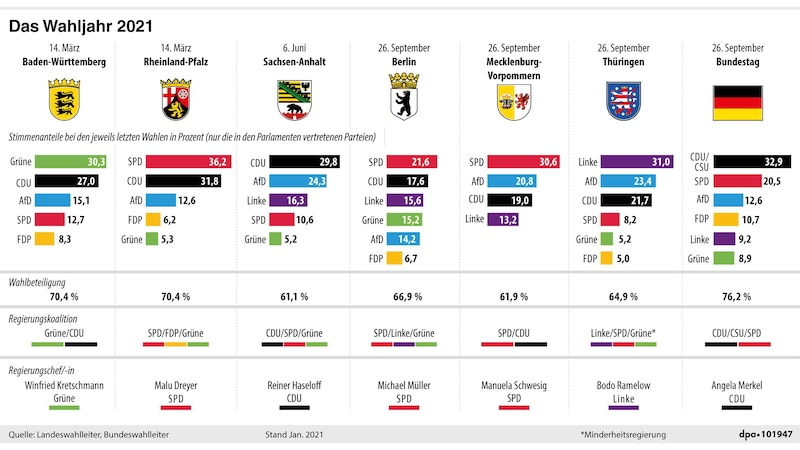Das Wahljahr 2021: Termine, letzte Wahlergebnisse und Wahlbeteiligung, aktuelle Regierungskoalitionen und Regierungschef/-in
