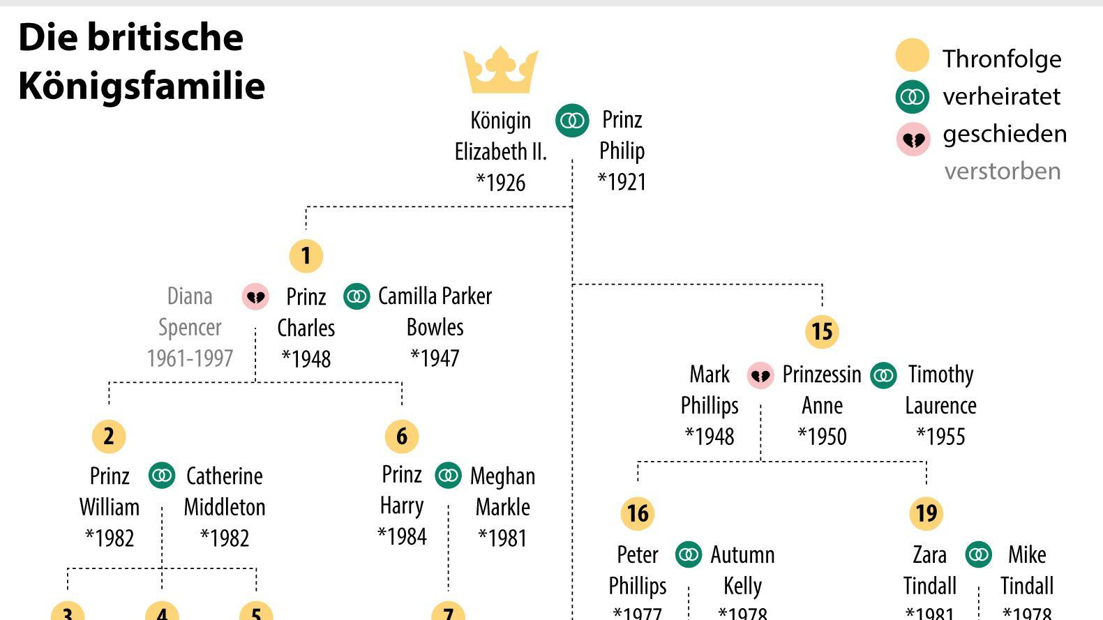 Die britische Königsfamilie (für die volle Größe anklicken)