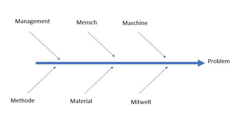 Sie können ein Ishikawa Diagramm erstellen, um bei Problemen auf die Ursachen zu gelangen.