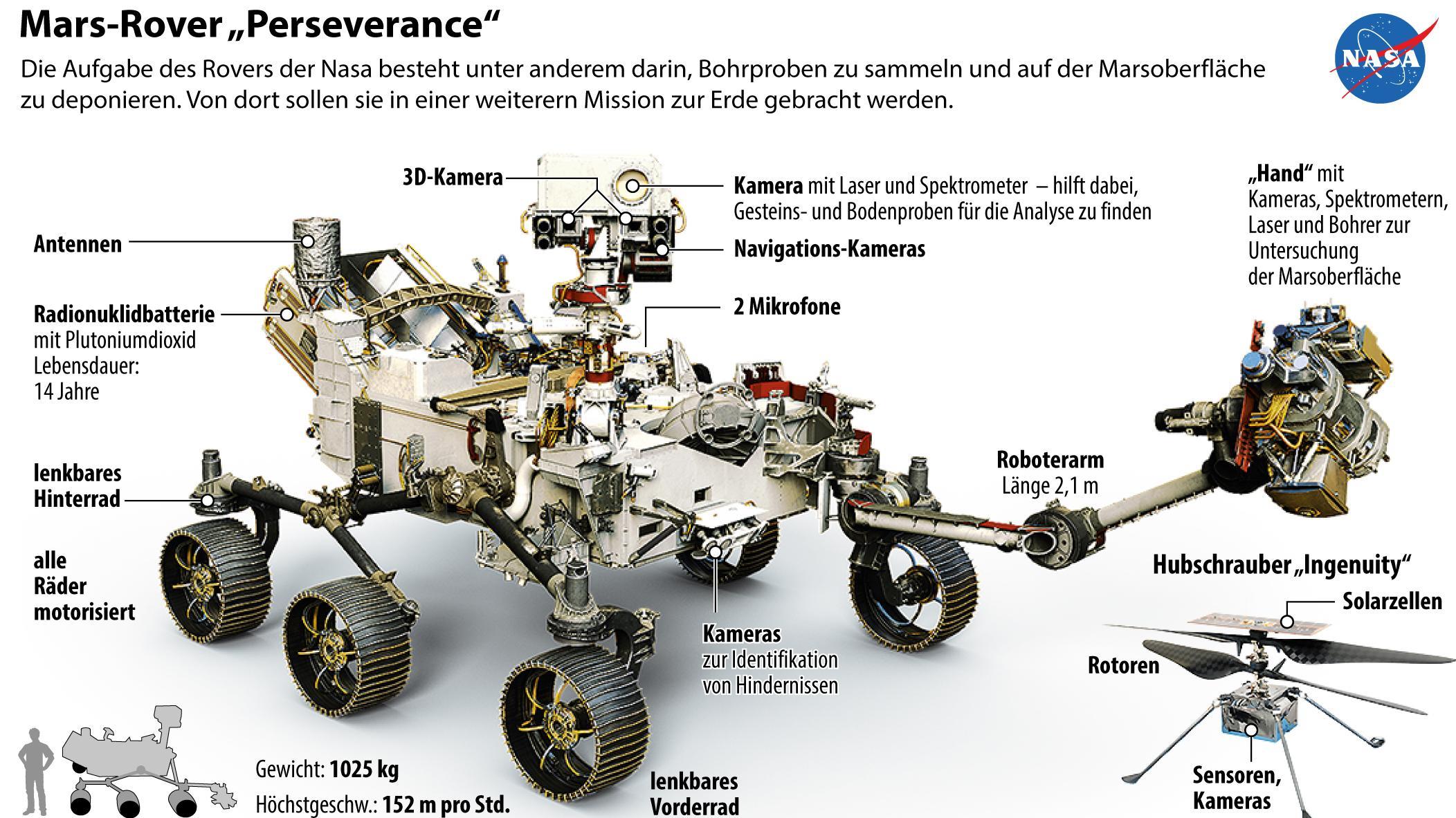 Aufbau des Mars-Rovers