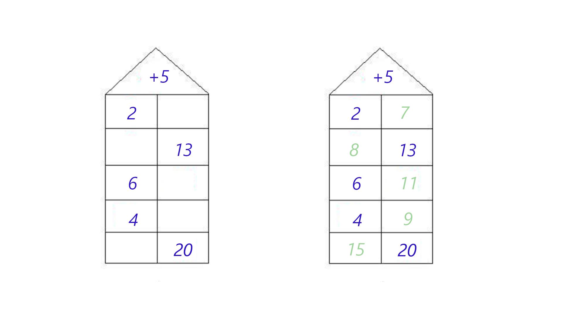 So lösen Sie Rechenhäuser in der 1. Klasse.