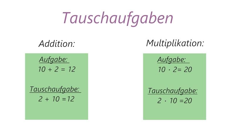 Tauschaufgaben von Addition und Multiplikation im Überblick.