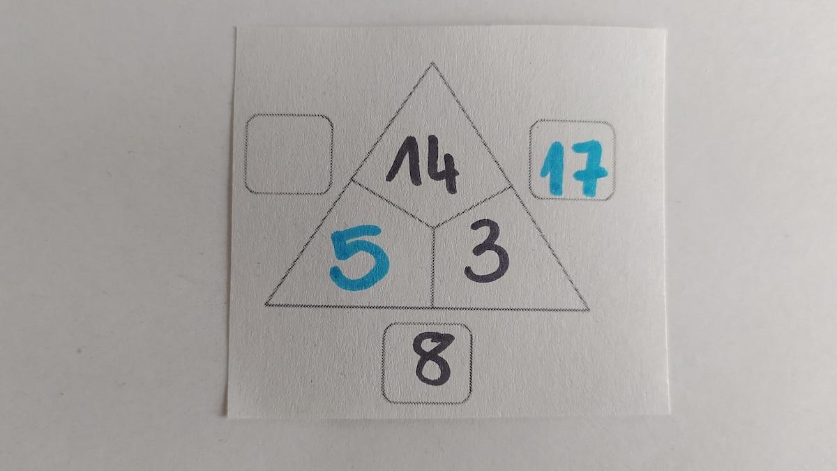 In diesem Schritt wird die 2. Innenzahl der unteren Seite ermittelt. Da die beiden Innenzahlen die Außensumme ergeben, kann mittels Subtraktion die fehlende Zahl errechnet werden: 8-3=5.