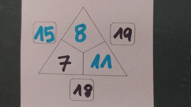 Beispiel 3: In diesem Beispiel kann der Schüler nur mit der unteren Seite starten, da hier zwei Zahlen vorgegeben sind (schwarz). Die fehlende Innenzahl ermittelt sich durch Außensumme 18 minus Innenzahl 7=11. Nun kann die rechte fehlende Innenzahl gelöst werden: 19-11=8. Im letzten Schritt wird die linke Außensumme durch 8+7=15 errechnet.