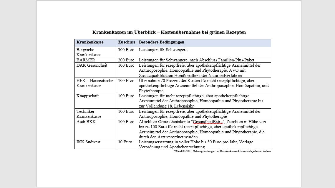 Übersicht über die Kostenerstattung grüner Rezepte ausgewählter Krankenkassen.