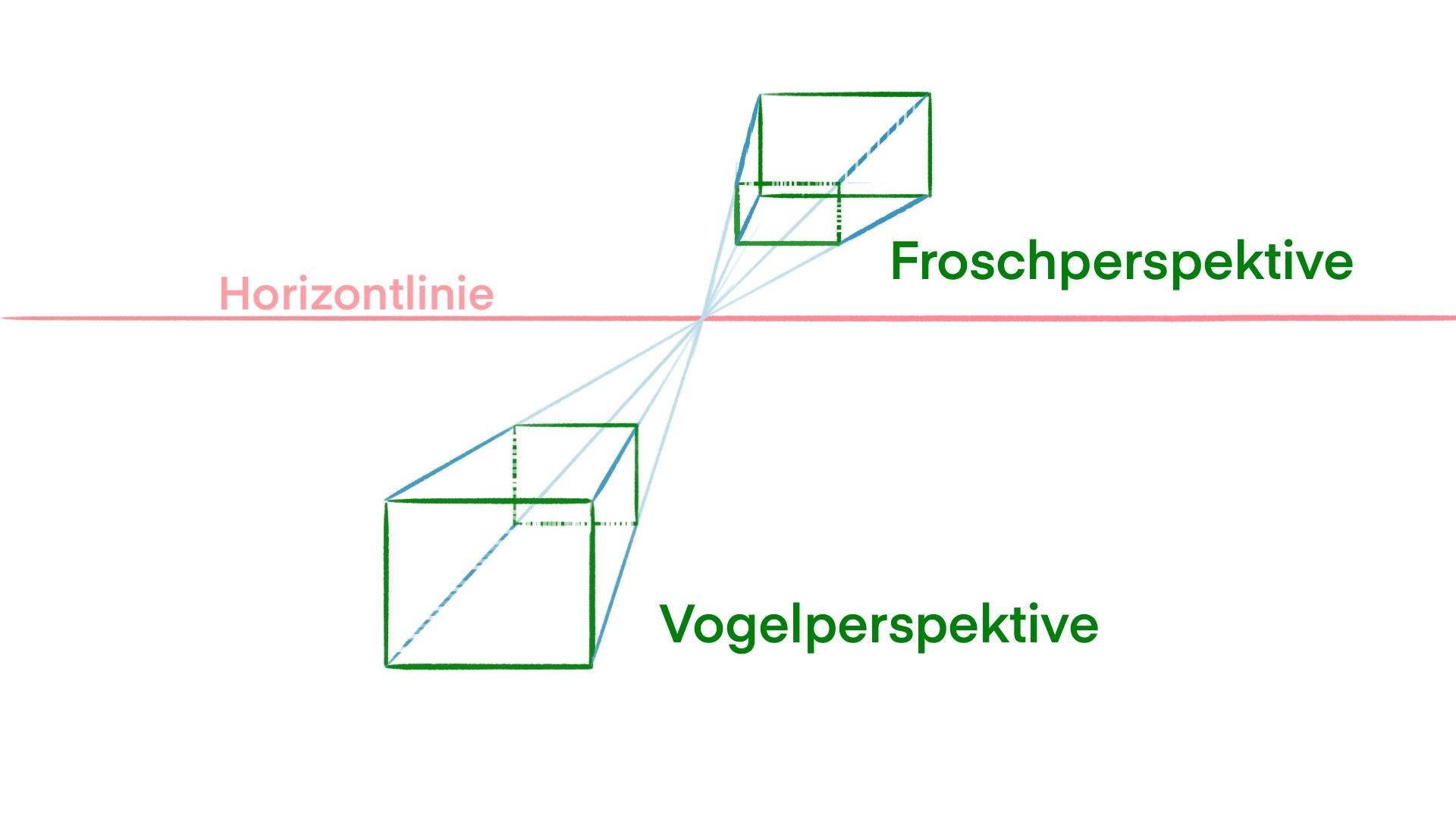Die Vogel- und Froschperspektive hängt von der Horizontlinie ab.