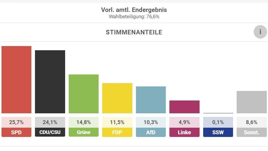 Das Ergebnis der Bundestagswahl vom 26. September 2021