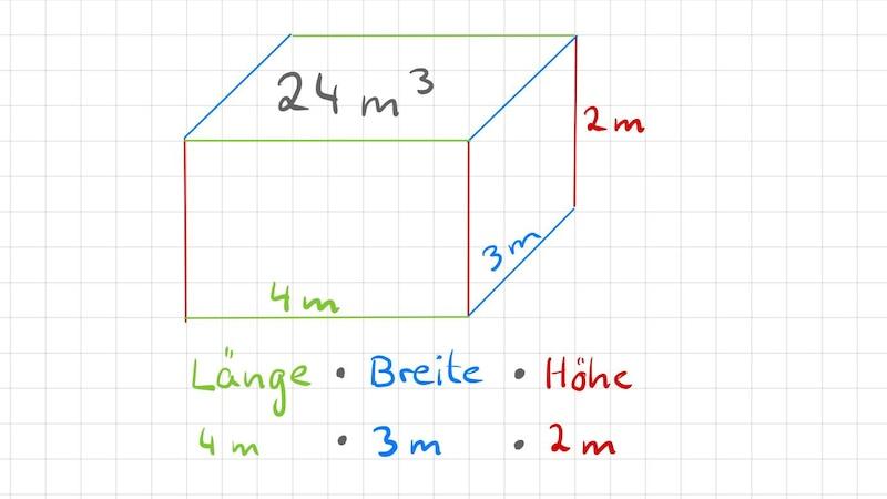 Das Volumen eines Quaders in Kubikmeter berechnen Sie mit der Formel Länge mal Breite mal Höhe.