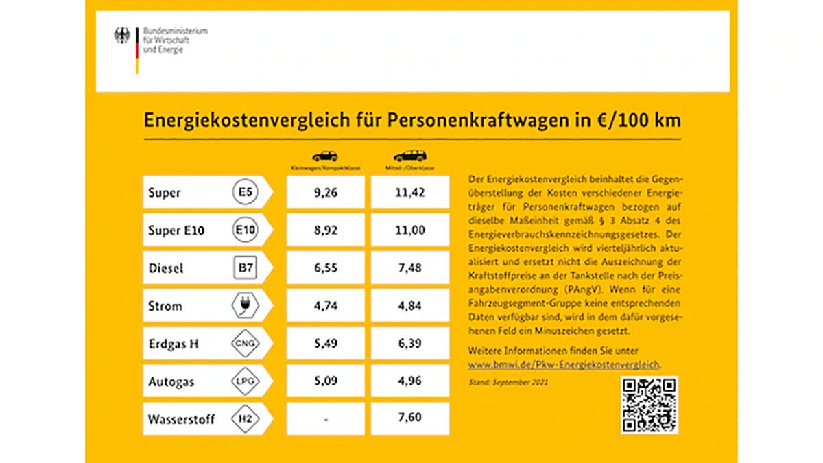 Wenn Sie an einer Tankstelle gelbe Schilder sehen, können diese Ihnen beim Vergleich der Kosten der verschiedenen Treibstoffe helfen.