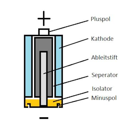 Aufbau einer Batterie