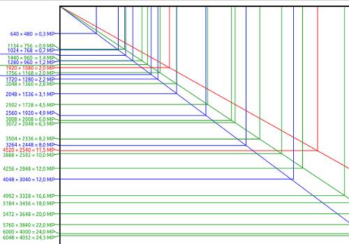 Auflösungen und Megapixel