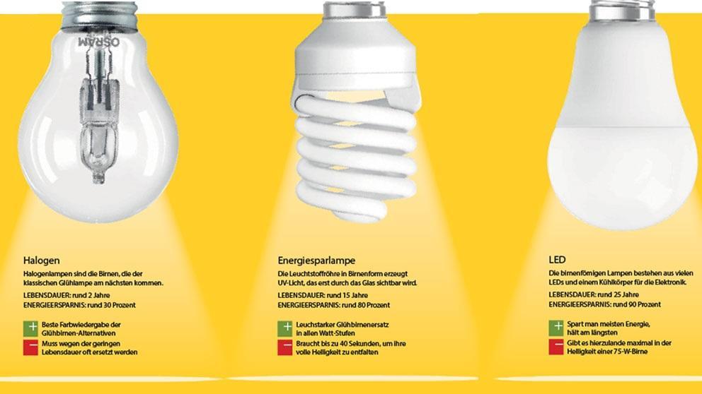 LED vs. Halogen