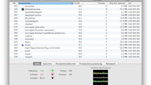 Mac-Taskmanager